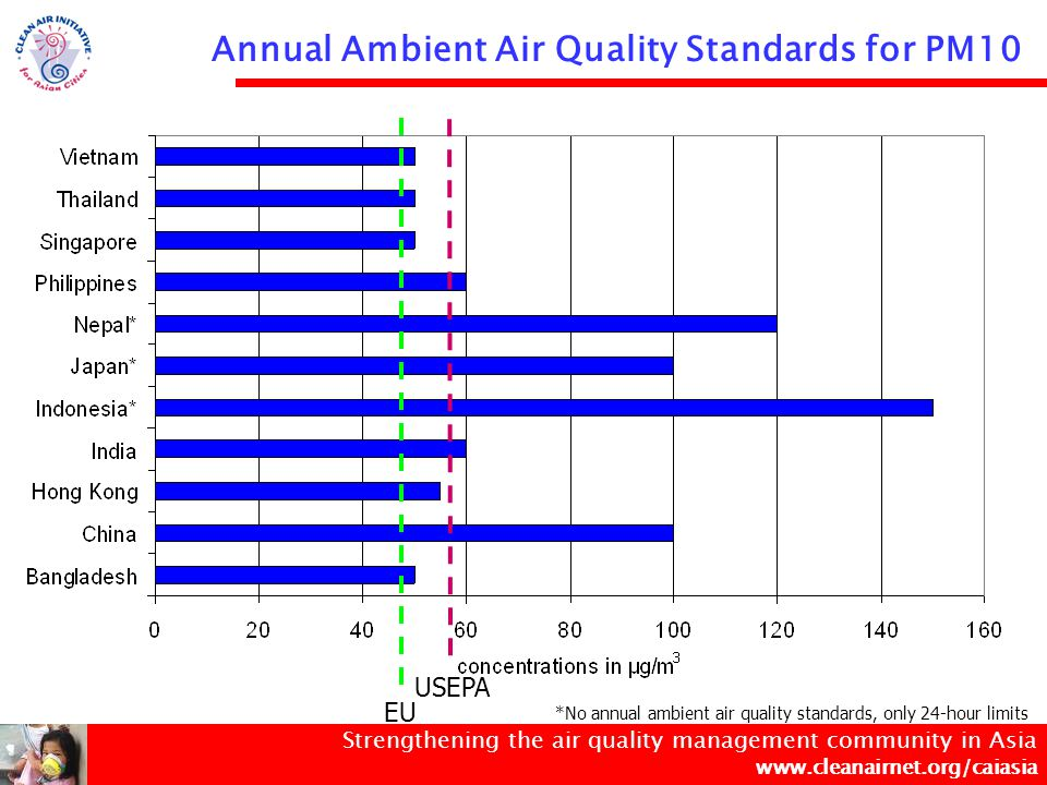 Strengthening the air quality management community in Asia www.cleanairnet.org/caiasia PM10 Annual Ambient Concentrations in Asian Cities (2005) WHO 2005 Guideline Value for Annual Average of PM10 = 20 µg/m 3