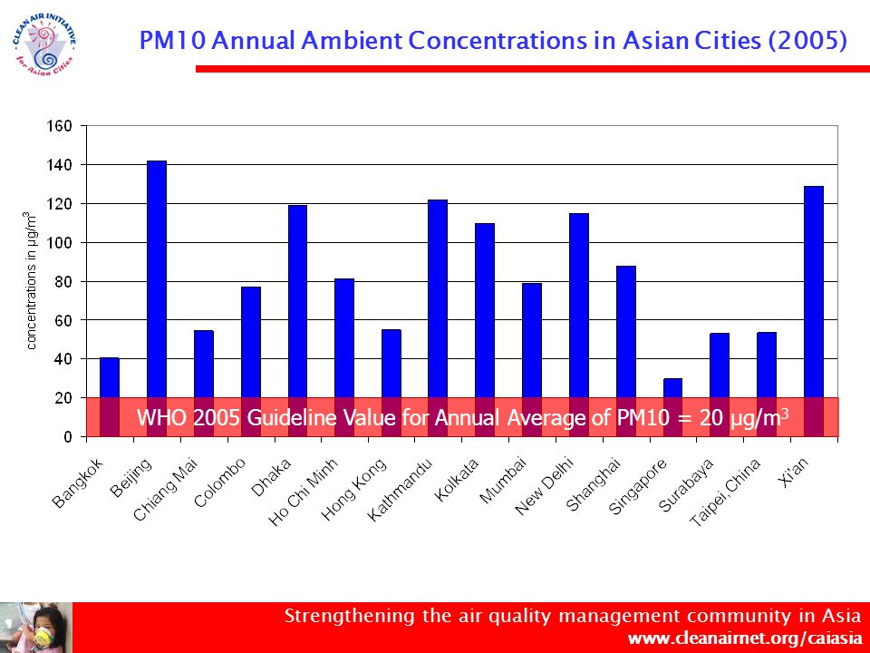 Strengthening the air quality management community in Asia www.cleanairnet.org/caiasia PM10 Annual Ambient Concentrations in Asian Cities (2005) WHO 2005 PM10 Interim Target – 1 = 30 µg/m 3