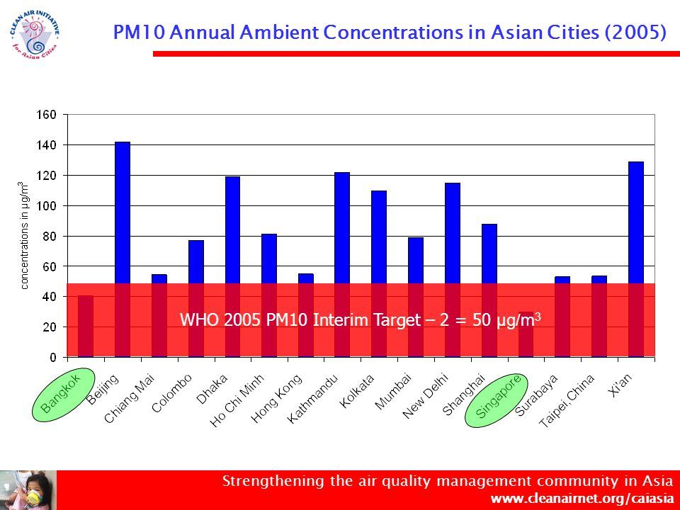 Strengthening the air quality management community in Asia www.cleanairnet.org/caiasia PM10 Annual Ambient Concentrations in Asian Cities (2005) WHO 2005 PM10 Interim Target – 3 = 70 µg/m 3