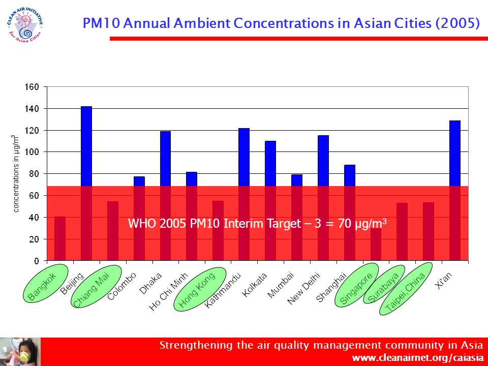 Strengthening the air quality management community in Asia www.cleanairnet.org/caiasia Benchmarking Air Quality Management Capabilities in Asia AQM Capability AQM Capability Scoring CitiesLevel of Economic Development/ Trends of Air Pollution Excellent I91-100Hong Kong, Singapore, Taipei, Tokyo High technology applied Low air pollution Excellent II81-90Bangkok, Seoul, Shanghai Good I71-80Beijing, BusanMaturing of cleaner processes, use of cleaner fuels and mature emission controls.