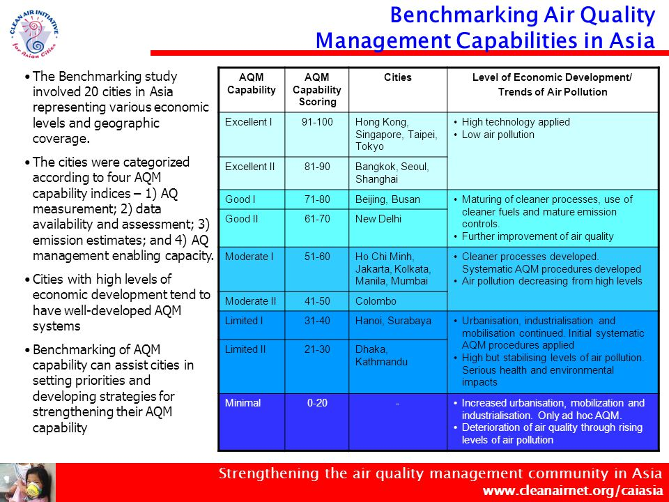 Strengthening the air quality management community in Asia www.cleanairnet.org/caiasia Benchmarking UAQM Capability of Asian Cities In collaboration with Stockholm Environment Institute in their Air Pollution in the Megacities of Asia Project and the CAI-Asia Network City Profiles and AQ Data AQM Capability Questionnaire Compilation of information on current policy and practice for key components of AQM Questionnaire to assess AQM capability sent to city authorities Benchmarking Study Approach