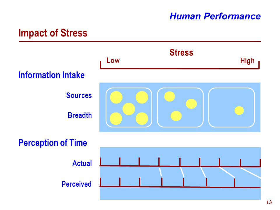 14 Impact of Workload Human Performance Performance Workload - Resources demanded Low High Resource Availability Maximum Reserve Capacity