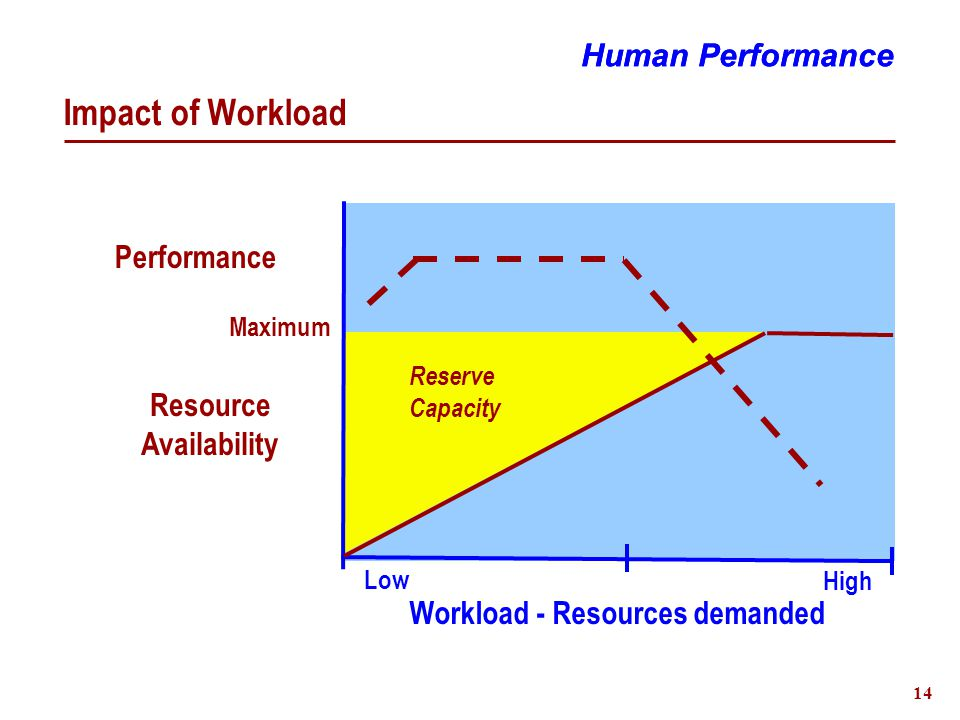 15 Decision-Making Example Juggling Human Performance Attention & Effort Strong Minimal SlowFast Performance Real-time spatial calculations Repeat IF Ball N at top THEN Throw ball N+1 Visual perception and proprieoceptive feedback Skills Knowledge Rules