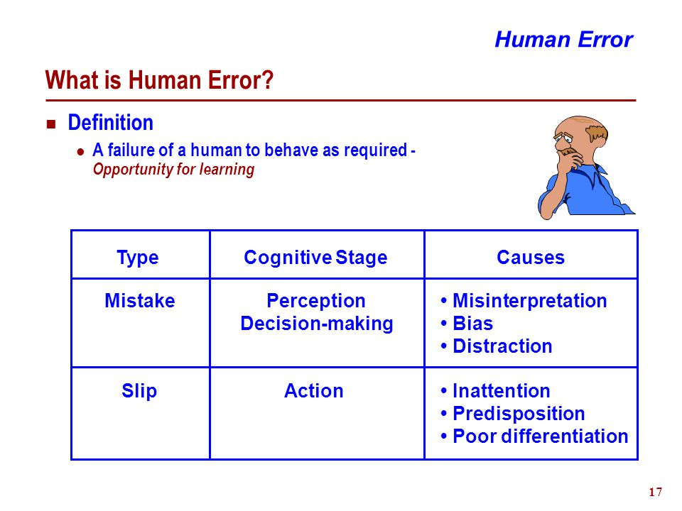 18 Nature of Human Error Occurrence Situation dependent Error Correcting Behaviour ~85% of errors are self-detected & recovered Human Error Mistake Slip TypeCognitive StyleError %Frequency Knowledge Rule 1 in 1000/5000 1 in 100/1000 1 in 3/10 Skill 15 % 60 % 25 %