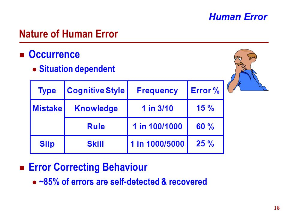 19 Nature of Human Error Human Error Time of Day Distribution Average Errors Per Person Days Nights TimeFrequency 51 % 21 % 28 % Evenings Operations Category 0.160.23 0.04Maintenance Days EveningsNights 0.23 0.160.41