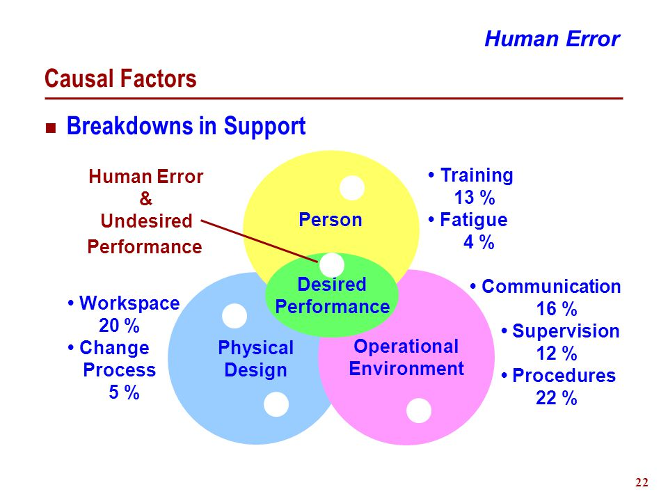 23 A Strategy To Minimize Error Impact Promote a learning environment Report and track challenges Assess impacts Change task characteristics Reduce Error Occurrence  Elimination - Task restructuring  Reduction - Coding & Affordances Reduce Adverse Impact of Occurrence  Prevention - Action reversibility, Interlocks  Mitigation - Margins, Response resources Human Error