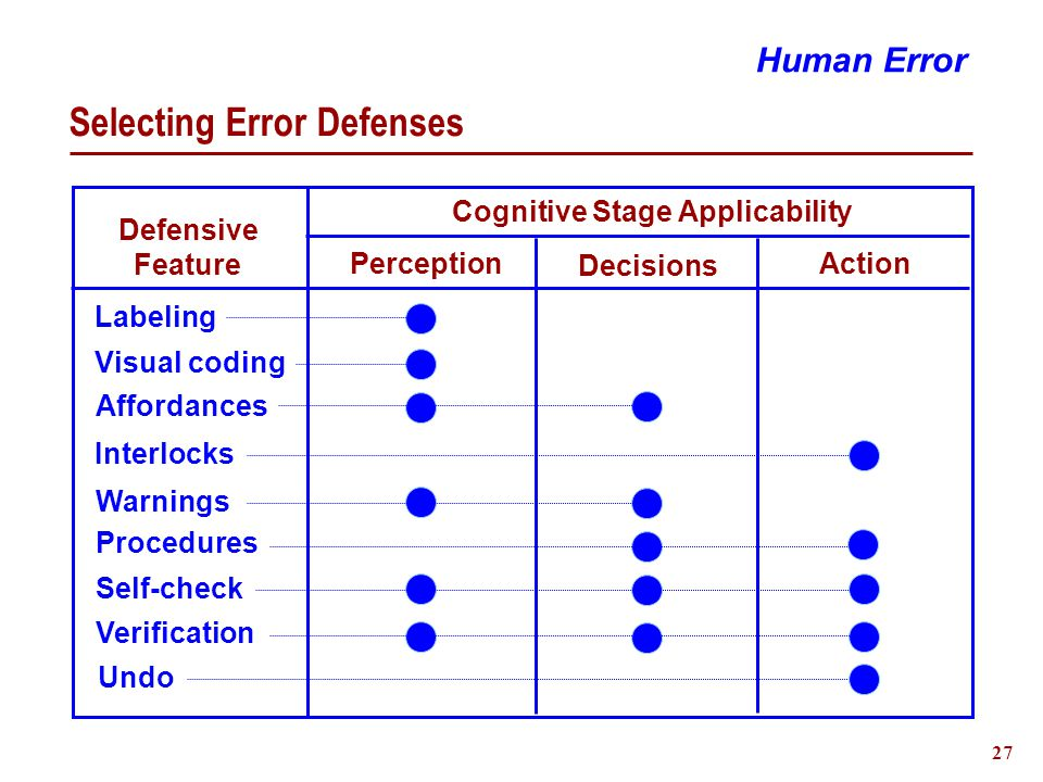 28 Experiences with Human Error Instances What happened Context Type - Mistake or Slip Influencing factors  Environment  Task requirements  User capabilities Treatment Exercise
