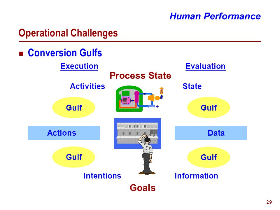 30 Supporting Human Performance Supportive Task Environment Complete information Reduce memory dependence Simplified actions/tasks Visibility  Intentions & actions  Feedback Standardize Reduce distractions Accommodate performance variability & error Human Performance