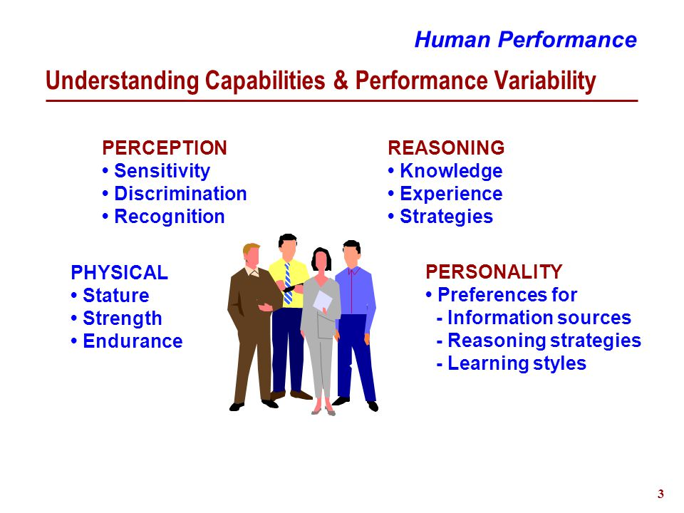 4 Capabilities and Limitations A Model of Cognition Human Performance Stimuli Decision Making Short-term Memory Long-term Memory Sensory Store Perception Attention Action Execution Response Feedback