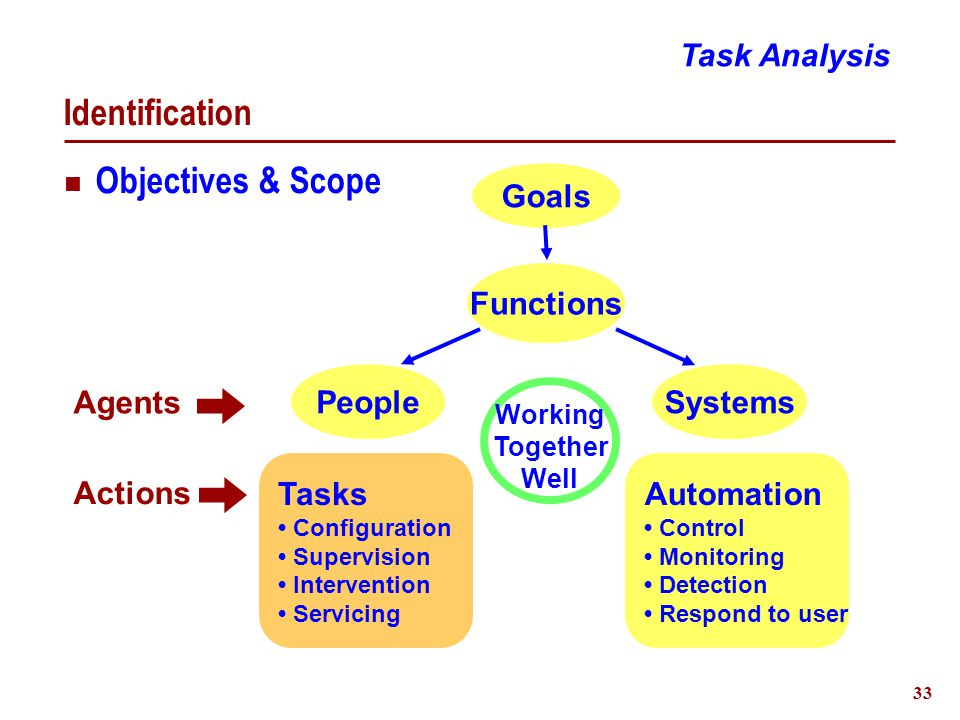 34 Description Task Properties Identification  Name  Purpose  Strategies Activities (Organization - hierarchy & sequence)  Actions - Objects - States - Feedback  Decisions - Information - Criteria - Output  Communications - Information - Who/What Task Analysis