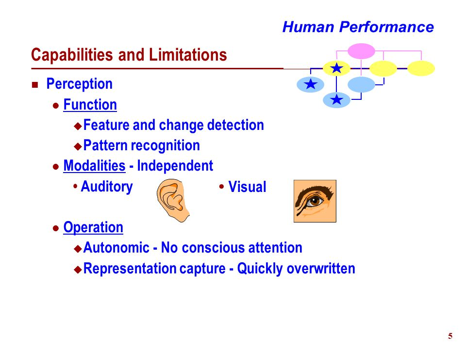 6 Capabilities and Limitations Memory Function  Retention of information & relationships Structures  Short-term  Long-term Modalities  Verbal and Spatial Representation Human Performance Semantic (Associative networks) Episodic (Time sequence) CapacityDuration & Recall Limited Infinite Short-Rehearsal Categorization