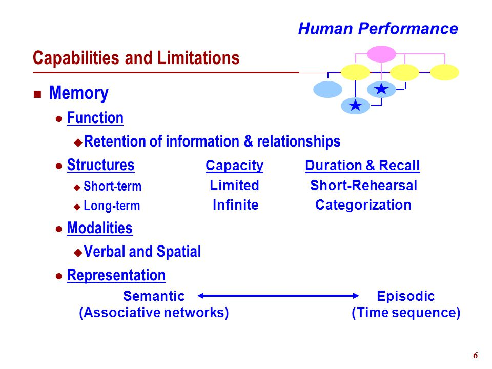 7 Capabilities and Limitations Attention Function  Enabling resource of conscious reasoning Modality independent - Capacity limited Types  Selective - Single Task  Divided - Multiple tasks Resource demands function of:  Task familiarity  Task complexity Human Performance