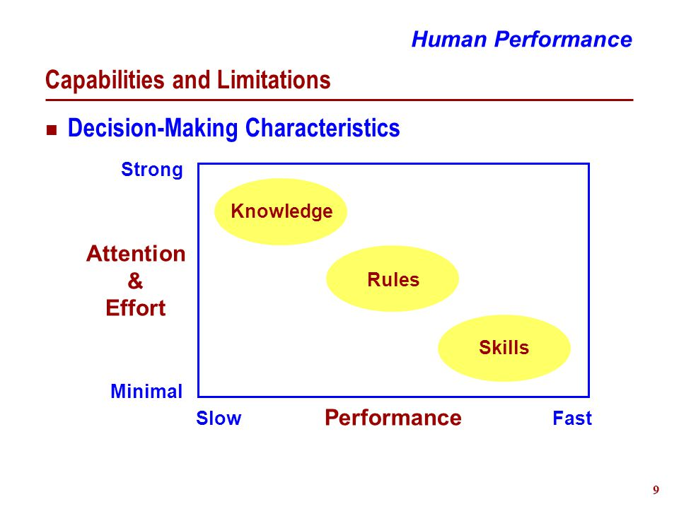 10 Personality Styles Four Dimensions Orientation and Energy  Extroversion - Introversion Perceiving Functions  Sensing - Intuition Decision-Making (Judging) Functions  Thinking - Feeling Attitudes of Functions  Judging - Perceiving Human Performance I J T S E P F N