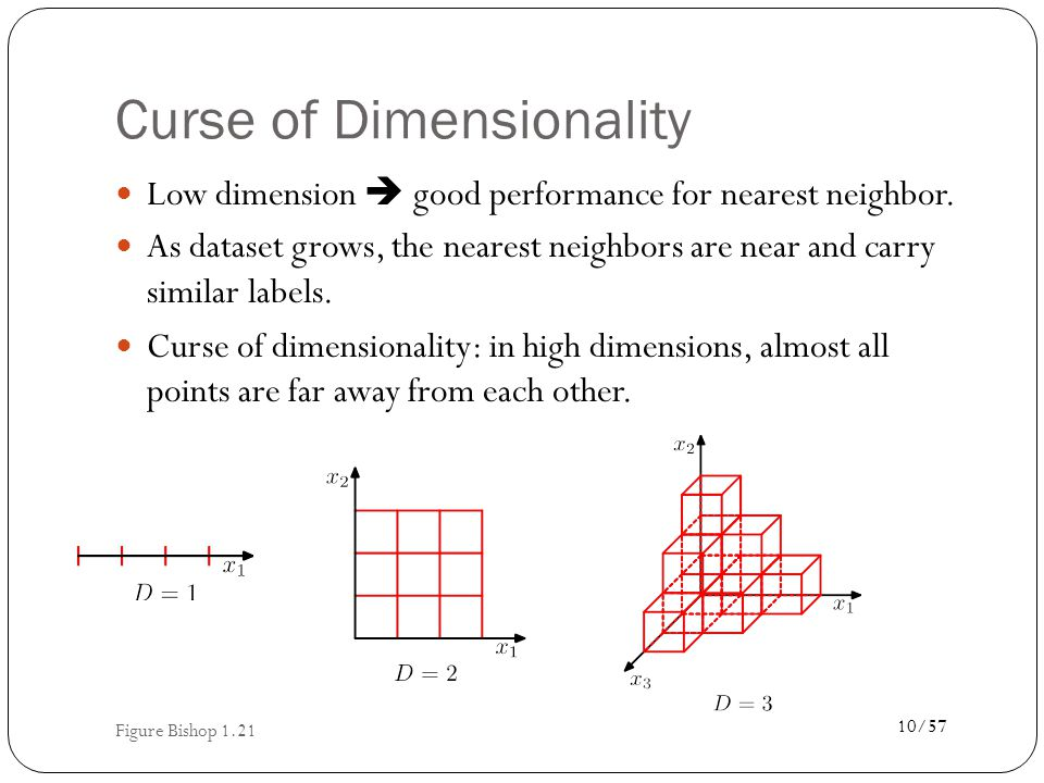 Point Distribution in High Dimensions How many points fall within the 1% outer edge of a unit hypercube.