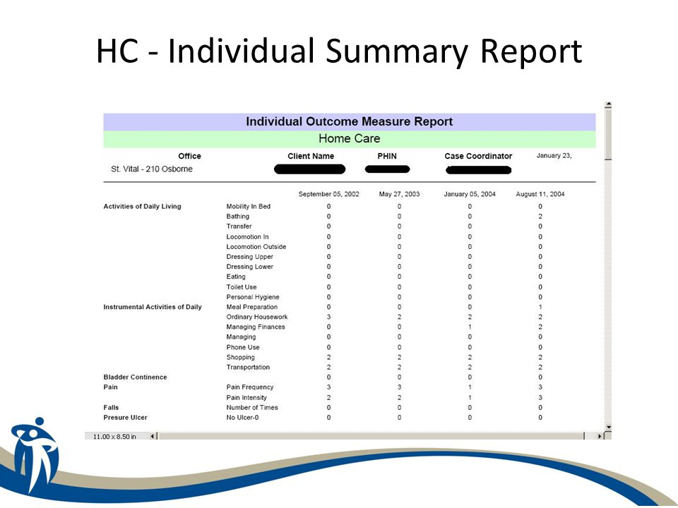C-HOBIC Management Outcome Measure Report - Detailed Provides a detailed analysis of a specified caseload or office in Home Care or a specified unit within a facility or a facility in LTC with respect to the outcome data for the specified indicators