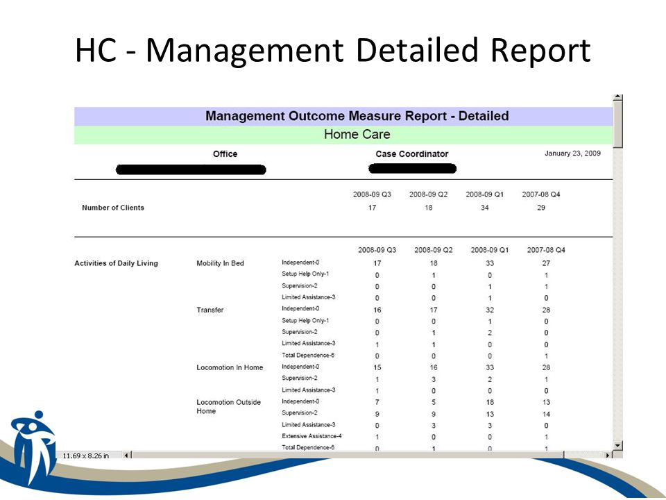 C-HOBIC Management Outcome Measure Report - Summary Provides average values of the outcome data within the specific community area for Home Care and for the unit and facility for Long Term Care