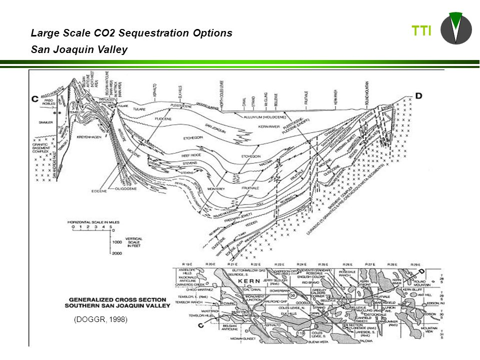 TTI Large Scale CO2 Sequestration Options San Joaquin Valley San Joaquin basin stratigraphic column (Scheirer & Magoon, 2007) Oil reservoir rock in green Gas reservoir rock in red Shale dashed lines