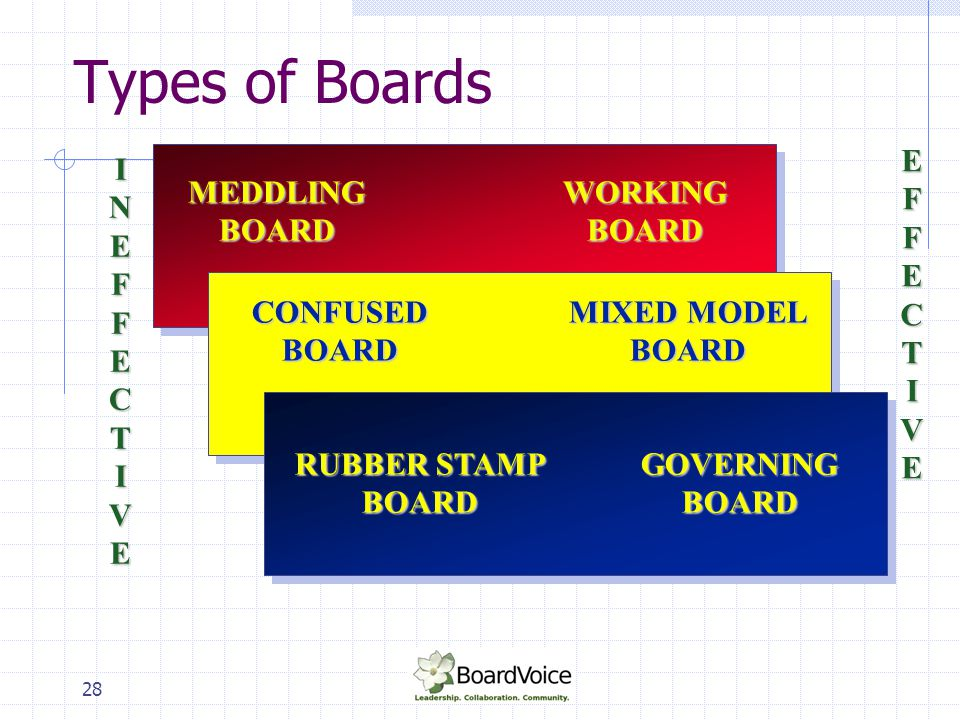 29 Role of the Board Chair First among equals Chairs board meetings Develops partnership with ED Speaks on behalf of organization Problem solves, resolves conflict Resource to board committees Ensures board sticks to its own policies