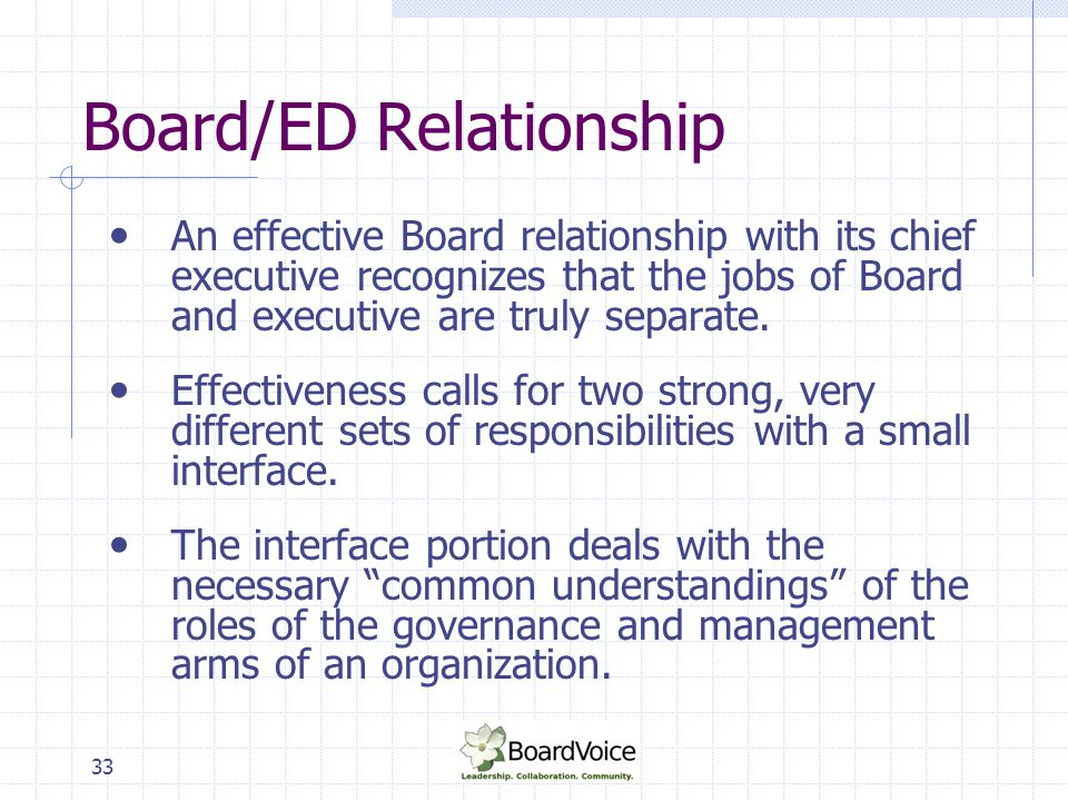 34 Board/ED Relationship Board responsibilities: Directs management Judges management actions Approves management actions Advises management Receives information from management Acts as a public and community-relations resource to management - Fram and Brown.