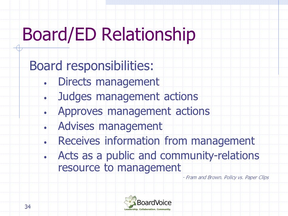 35 Board/ED Relationship BOARD Defines Determines Approves Monitors Evaluates Enables CEO Recommends Implements Monitors Communicates Advises