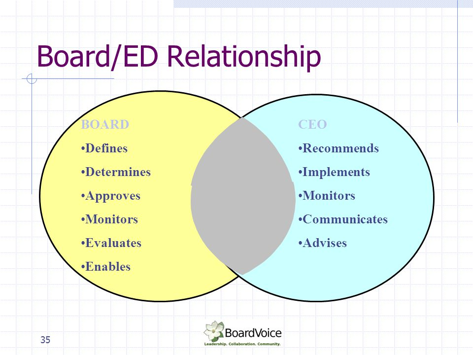 36 Board/ED Relationship 1.Roles 2. Board expectations of ED.