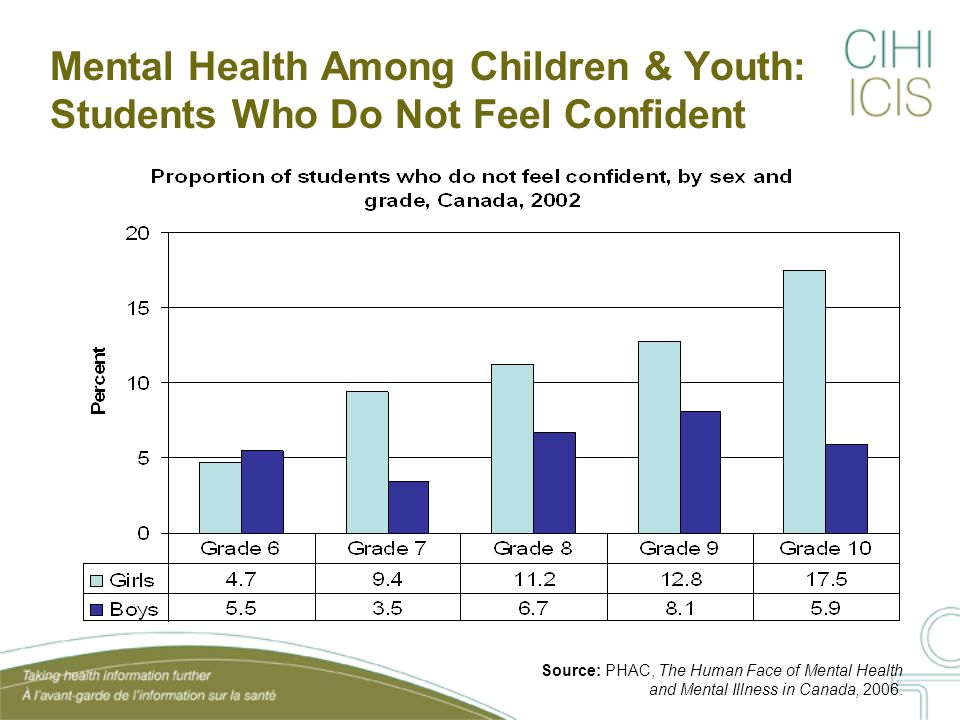 Mental Health Among Children & Youth: Students Who Feel Left Out or Lonely Source: PHAC, The Human Face of Mental Health and Mental Illness in Canada, 2006.
