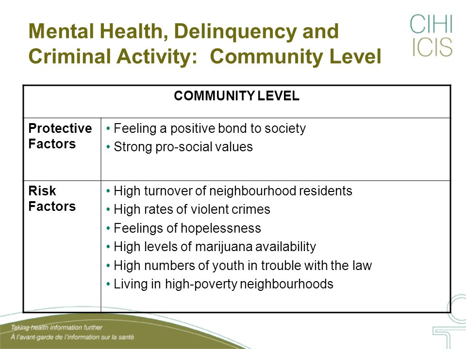 CPHI Analysis: Protective Factors Among Youth who are Not Aggressive Just over one half (56%) of 3,768 responding youth reported no aggression.