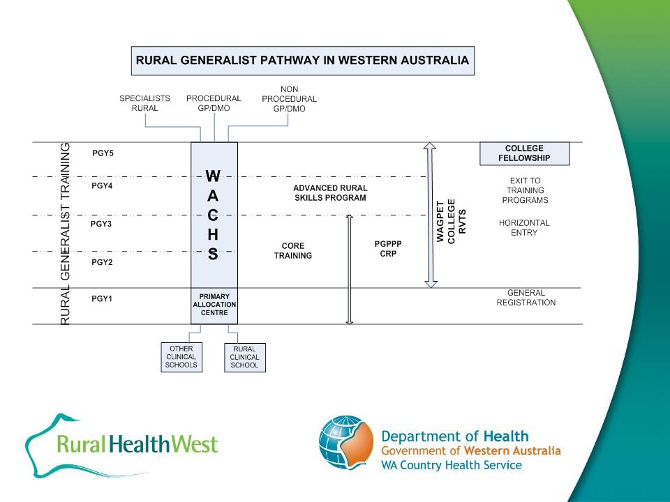 RURAL GENERALIST PATHWAY- WA RGP Overview In 2009, establish five sites for 20 places with 10-30 week PGY1 (Intern) placements.