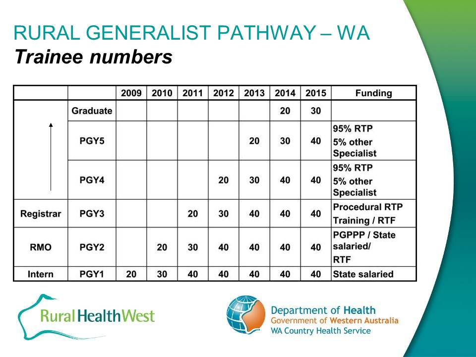 RURAL GENERALIST PATHWAY – WA Key Conclusions Must increase training places in rural Western Australia focused towards known areas of need.