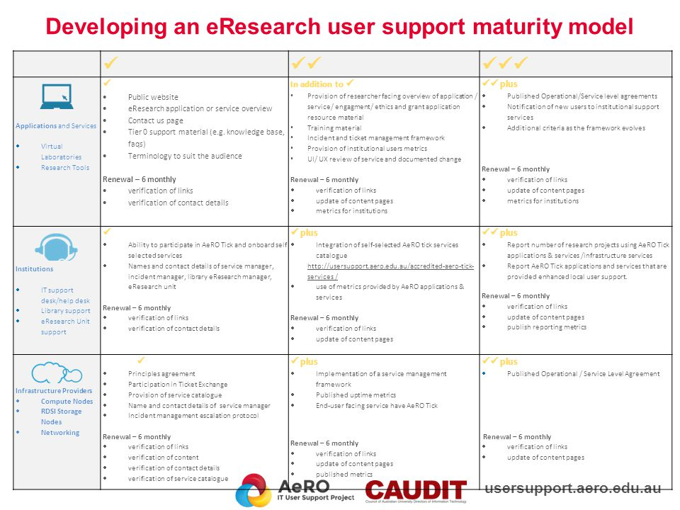 eResearch Applications and Services  Service catalogue/ knowledge base  Good user support practices and continual improvement (Tier 0 & 1)  Identified service contacts  UI/ UX review of services  Institutional uptake metrics  Ticket and incident management frameworks  6 monthly review of services