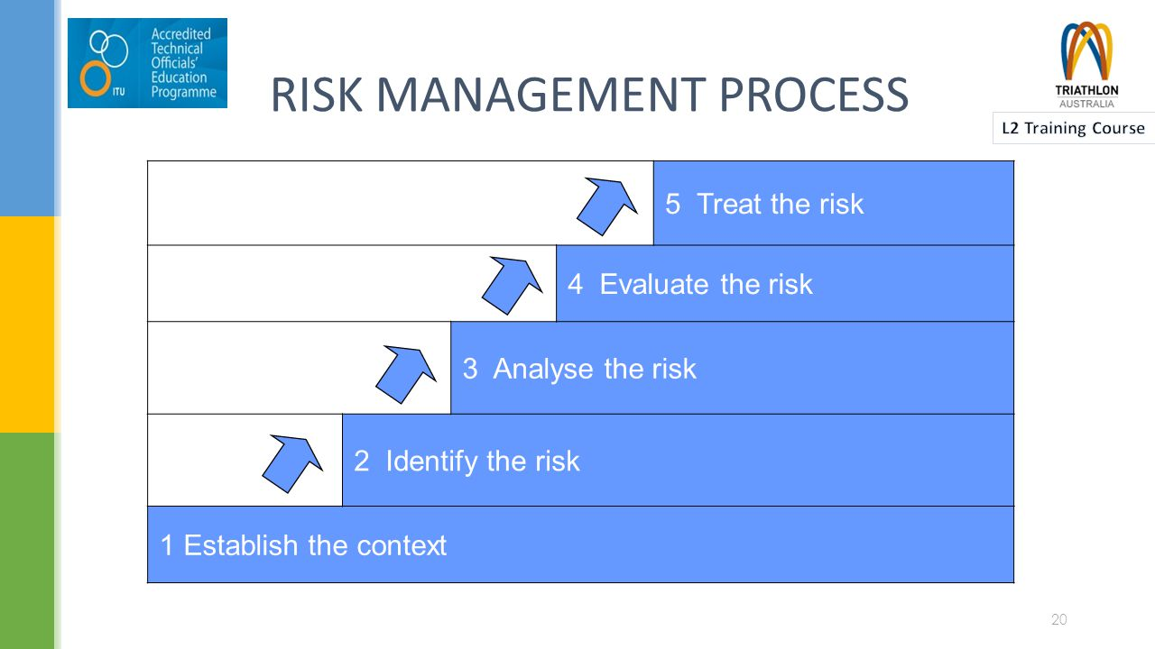 RISK MANAGEMENT PLANNING  What is the source of the risk.