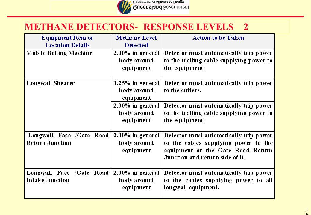11 METHANE DETECTORS- RESPONSE LEVELS 3