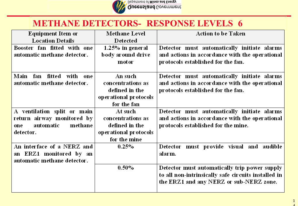 15 PROPOSED BORD AND PILLAR METHANE MONITORING AUTOMATIC DETECTORS 98 7 6 Explosion risk zone 1 - all returns and every road on intake side of any point likely to have above 0.5 % CH4+ inbye the inbye rib of last cuthrough Pillars 50m long