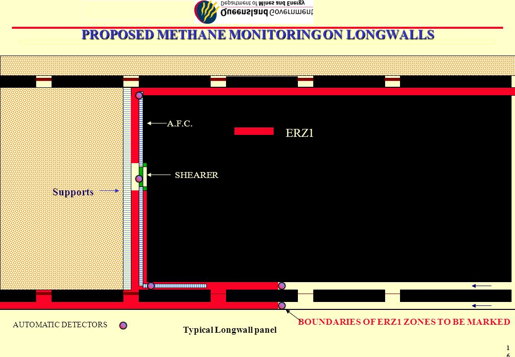 17 8 AUTOMATIC MONITORS FOR MINE GOAF FACE MONITORS 1st OUTBYE MONITORS IF FACE MONITORS TRIP AT > 0.5% POWER GOES OFF TO 1st OUTBYE MONITORS OR SURFACE UNLESS 2ND SET OF MONITORS INSTALLED OUTBYE
