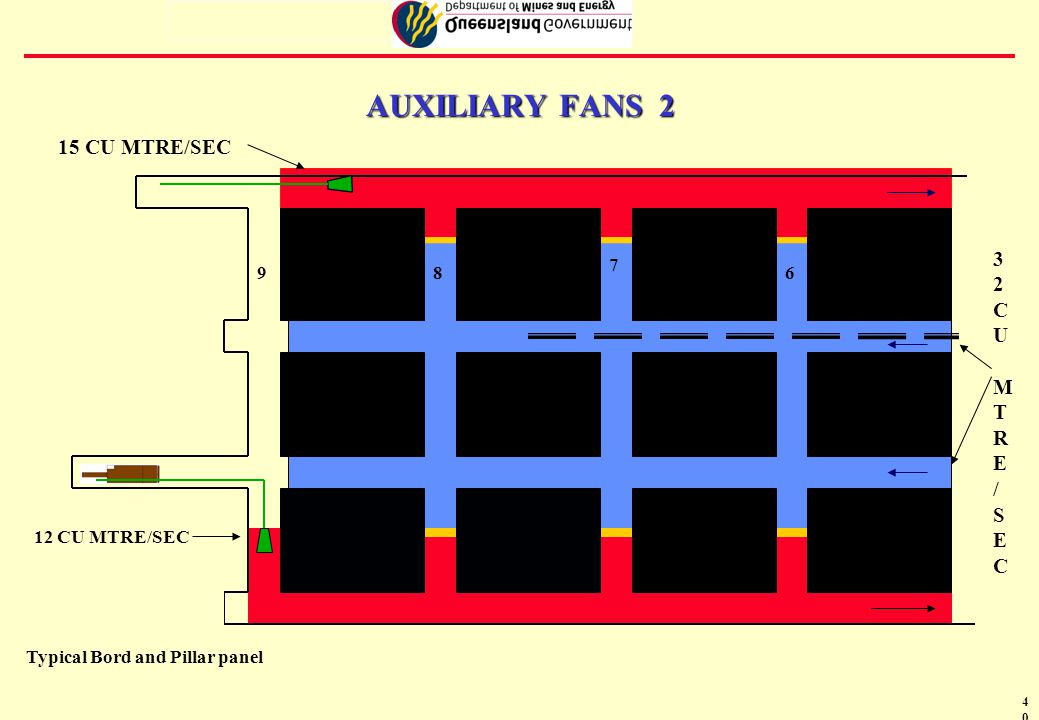 41 USE OF AUXILIARY FANS 3 H STANDARD OPERATING PROCEDURES MUST BE DEVELOPED FOR EACH OF THE FOLLOWING CLASSIFICATIONS OF FANS: á AUXILIARY FANS; á BOOSTER FANS; AND á FANS INSTALLED AS INTEGRAL PARTS OF SCRUBBER SYSTEMS ON MOBILE MACHINES THAT ARE IN USE AT THE MINE á ANY SYSTEM THAT INCLUDES A COMBINATION OF DIFFERENT TYPES OF FANS