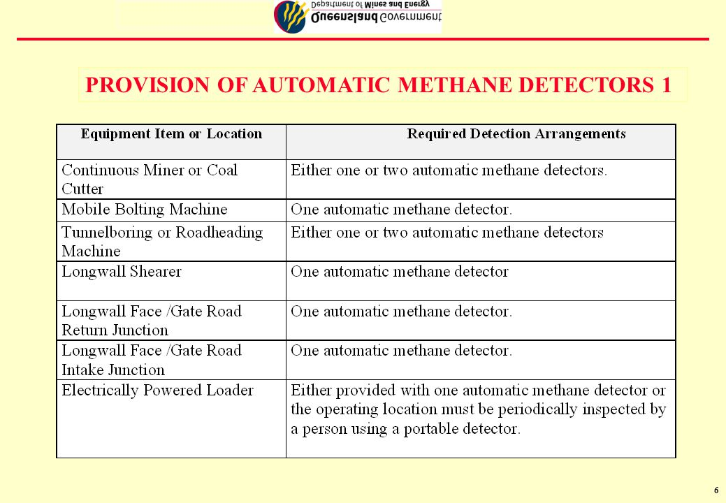 7 PROVISION OF AUTOMATIC METHANE DETECTORS 2