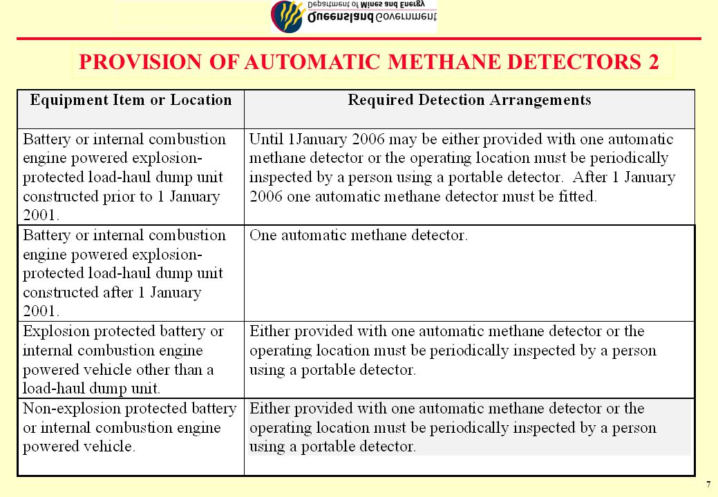 8 PROVISION OF AUTOMATIC METHANE DETECTORS 3