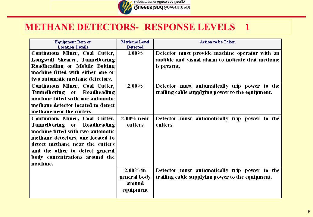 10 METHANE DETECTORS- RESPONSE LEVELS 2