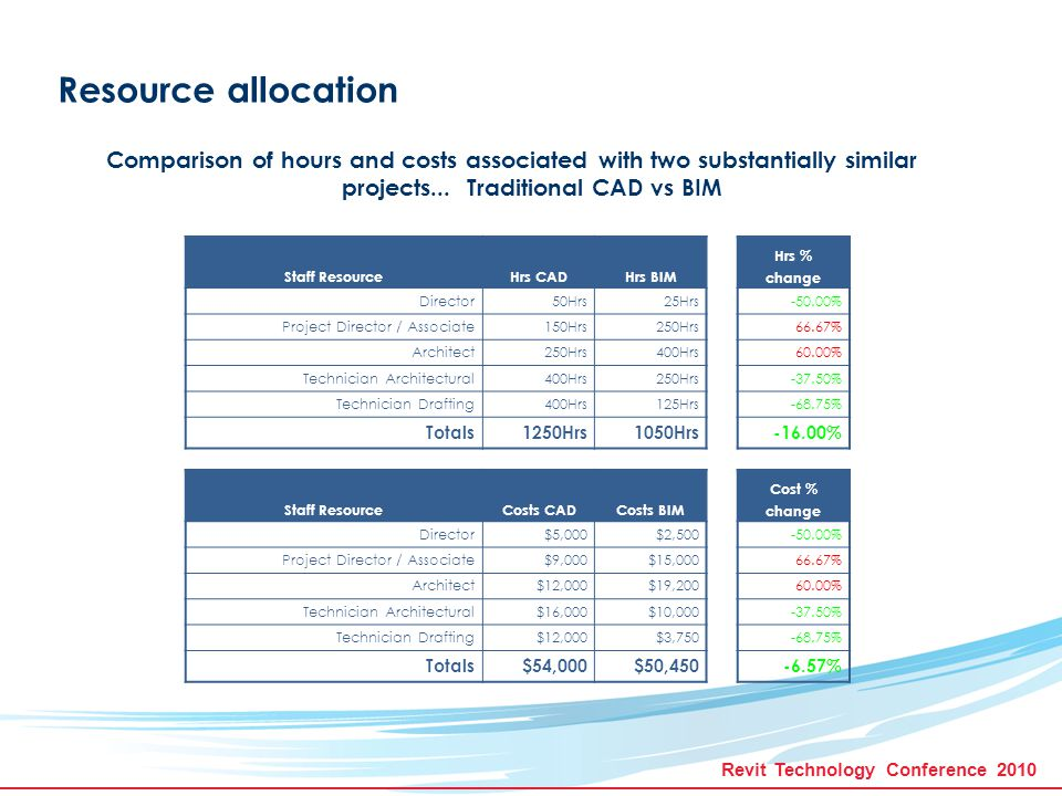 Revit Technology Conference 2010 Resource allocation Comparison of hours and costs associated with two substantially similar projects...