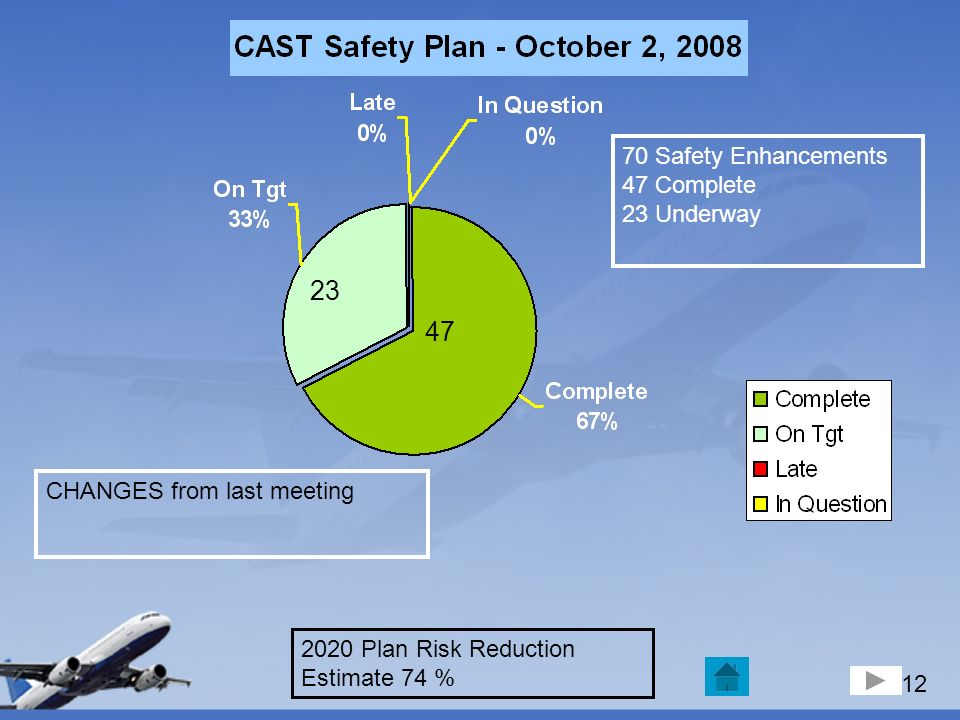 13 2020 CAST SAFETY PLAN – WORKING SEs (Total Plan – 70 SE; 47 Complete; 23 Underway) ON TRACK IN QUESTION LATE 101101R1 AIA 39 ANM 47 ATO 53 ARA 120 ATA 121 ATA 125125R1 ATA 127R2 AIR 131131R 1 ATA 133R1 AIA 134R2 AIA 136 ATA 159159R1 ATO 165165R3 AFS 169169R1 AFS 170R2 AIA SE # LOOSE C 172R1 AFS 175R1 ATA 179R1 AFS-1 180 ATS-1 181R 1 ARP 182R1 ATO-1 183R1 AFS-1 Action Needed LATE OP COMPLETED