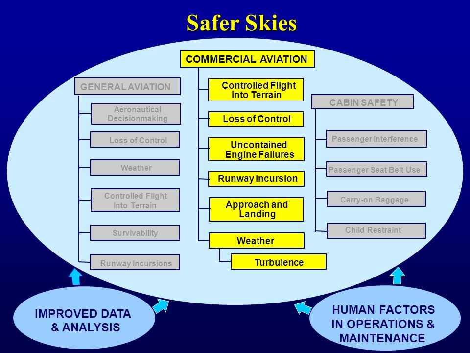 Safety enhancement development Master safety plan Enhancement effectiveness Future areas of study Data analyses CAST Joint Safety Analysis Teams (JSAT) Joint Safety Implementation Teams (JSIT) Joint Implementation Measurement Data Analysis Team (JIMDAT) Commercial Aviation Safety Team (CAST)