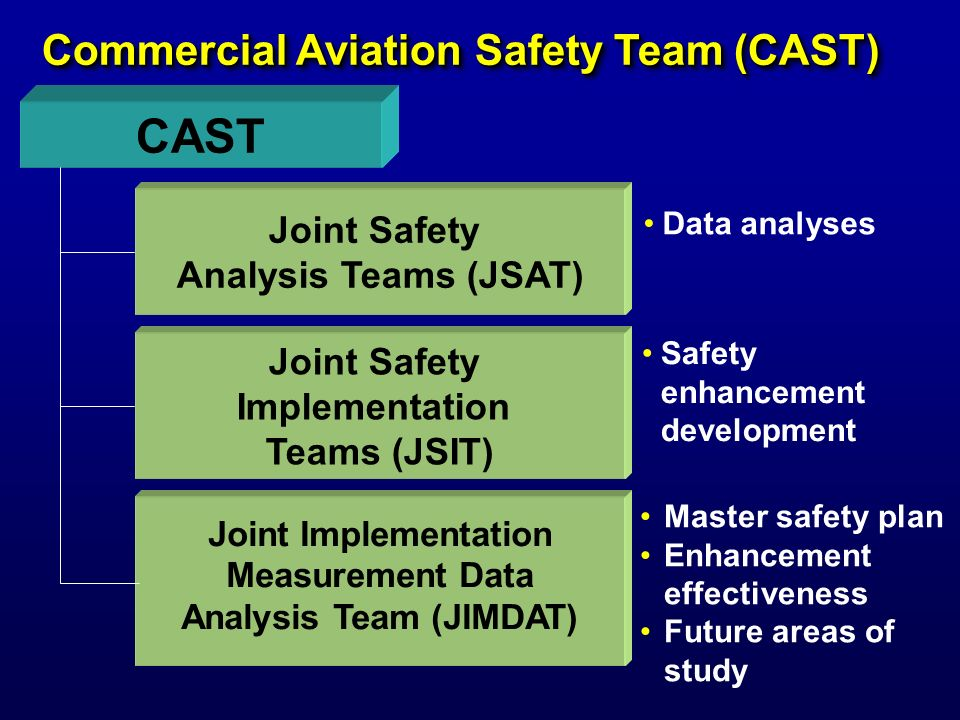 Effectiveness that an intervention has for reducing the accident rate if incorporated Portion of world fleet with intervention implemented (), Accident Risk Reduction = General Methodology for Calculating the Potential Benefit of a Safety Enhancing Intervention