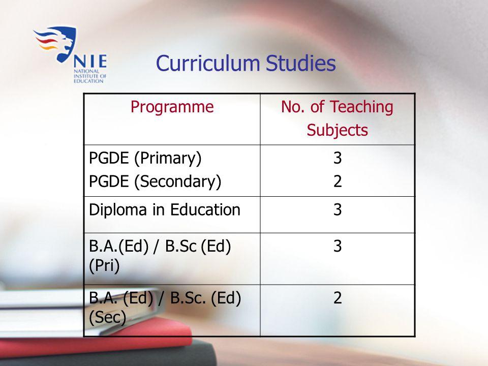 Art English Language Mother Tongue Languages Mathematics Music Physical Education Science Social Studies Curriculum Studies: Primary
