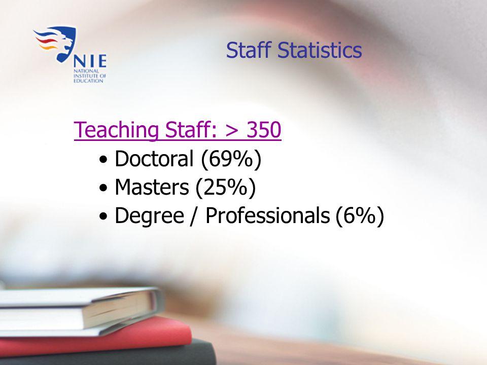 Student Statistics (2005 - 2006) Total Enrolment: > 8000 Pre-service  PGDE (Sec): 1100  PGDE (Pri): 290  Degree: 1090  Dip Ed: 580 In-service and Postgraduate (the rest)