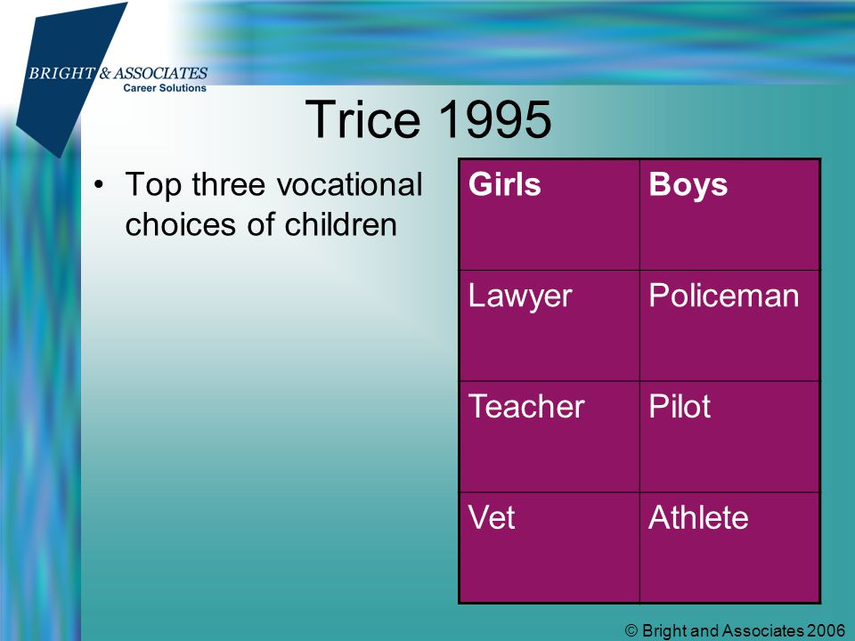 © Bright and Associates 2006 % of children choosing different career areas GirlsBoys Manual/Physical Work 1923 Scientific and Analytic 1918 Artistic 1211 Helping and Teaching 28 Enterprising 1011 Organising and Office 129