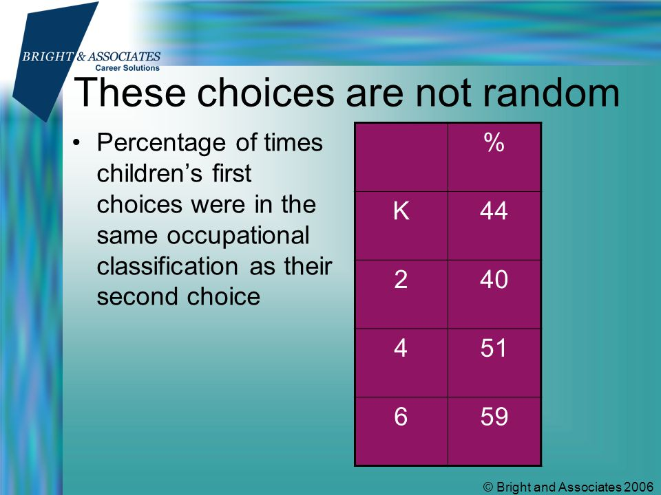 © Bright and Associates 2006 Effect of family structure Percentage of times that no choice was response to occupational choice question GirlsBoys 2-parent57 1-parent1318 relatives2143 foster3059