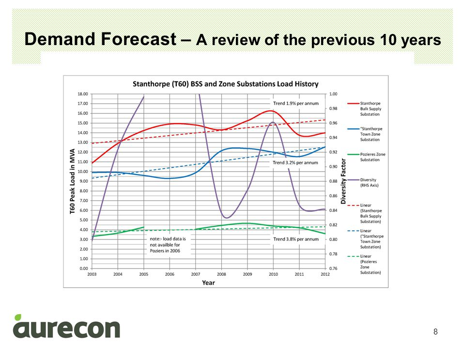 9 Demand Forecast Factors Affecting Electrical Demand Natural Load Growth: First we had lights Then we had refrigerators Now we have lighting, refrigerators, freezers, dishwashers, washing machines, toasters, ovens, TV's, computers, …etc This natural growth in load is estimated to be between 0.25% and 0.75% per annum.
