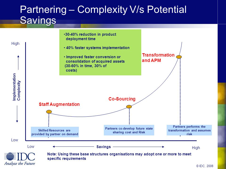 © IDC, 2008 What is the roadmap going forward.