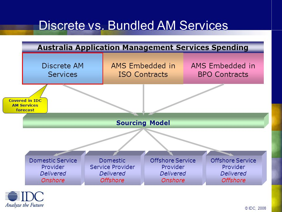 © IDC, 2008 Competitive Analysis Australia Leadership Grid For Offshore Applications Management