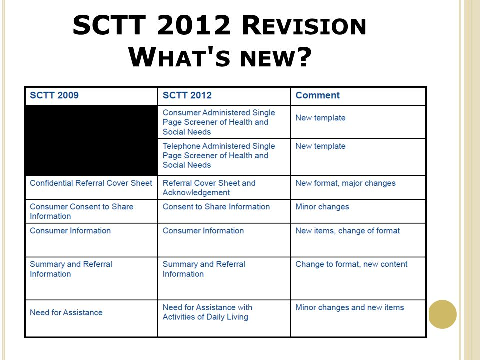 SCTT 2012 R EVISION W HAT S NEW ? ( CONT )